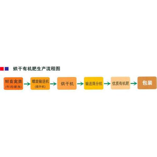 烘干有機肥生產流程圖