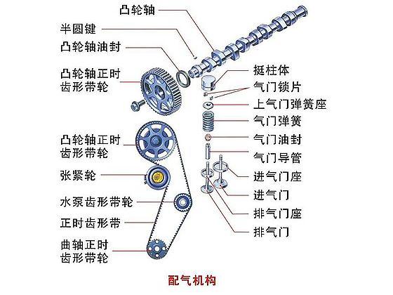 配气机构可从不同角度来分类。按气门的布置分为气门顶置和气门侧置式;按凸轮轴的布置位置分为下置式、中置式和上置式;按曲轴和凸轮轴的传动方式分为齿轮传动式、链条传动式和皮带传动式;按每气缸气门数目分,有二气门式和四气门式等。
