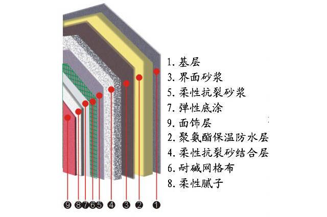 外墻保溫(聚氨酯保溫系統)