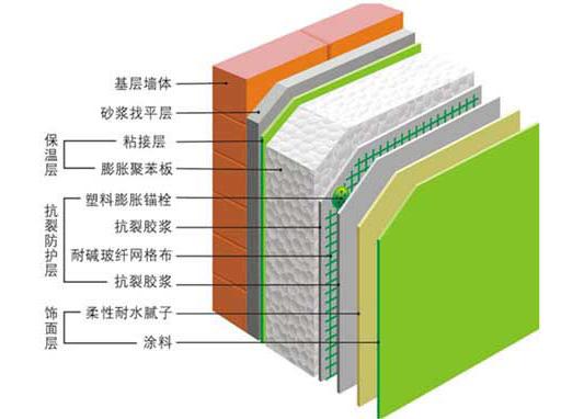 外墻保溫系統(聚苯板)