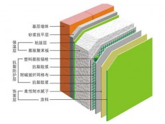 外墙保温系统(聚苯板)