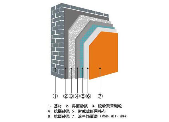 外墻保溫系統(聚苯顆粒)