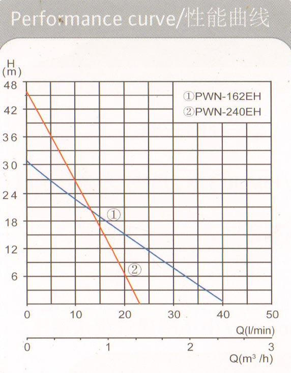 PWN-162EH曲線.jpg