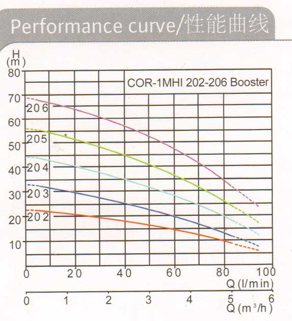 COR-1MHI 202-206Booster曲線.jpg
