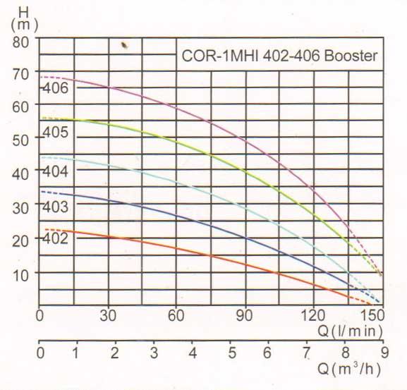 樱桃视频app成人COR-1MHI 402-406 Booster曲线.jpg