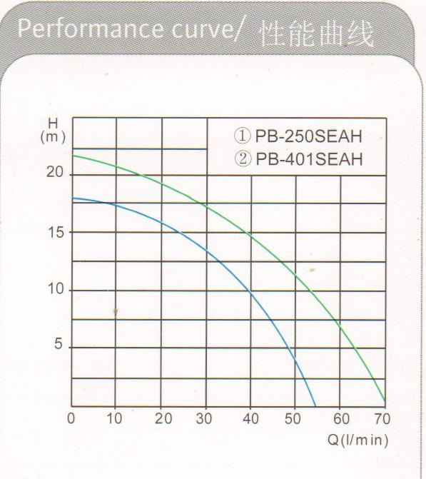 橙子视频官网下载PB-401SEAH曲线.jpg