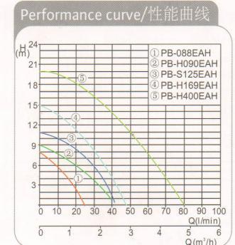 樱桃视频视频官网PB-H090EAH家用自动增压泵曲线.jpg