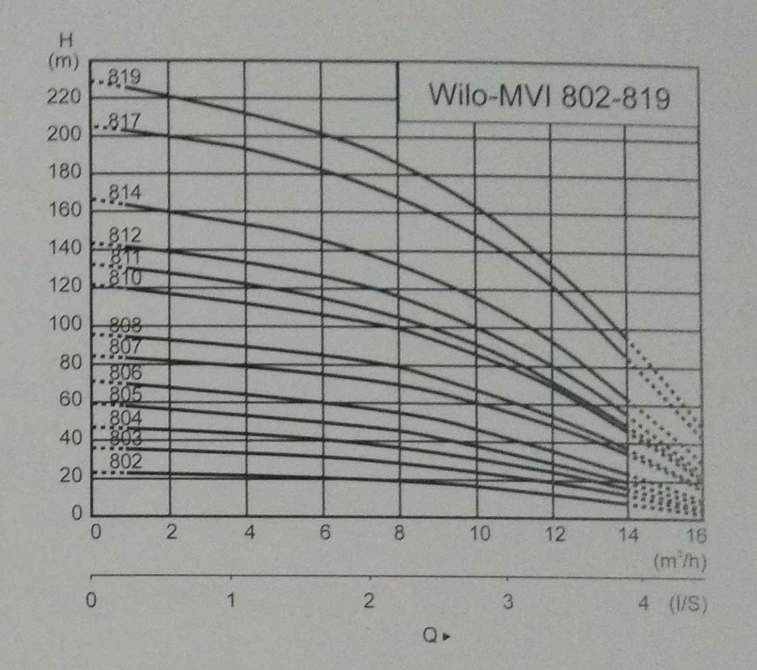 樱桃视频app污MVI Series离心泵曲线3.jpg