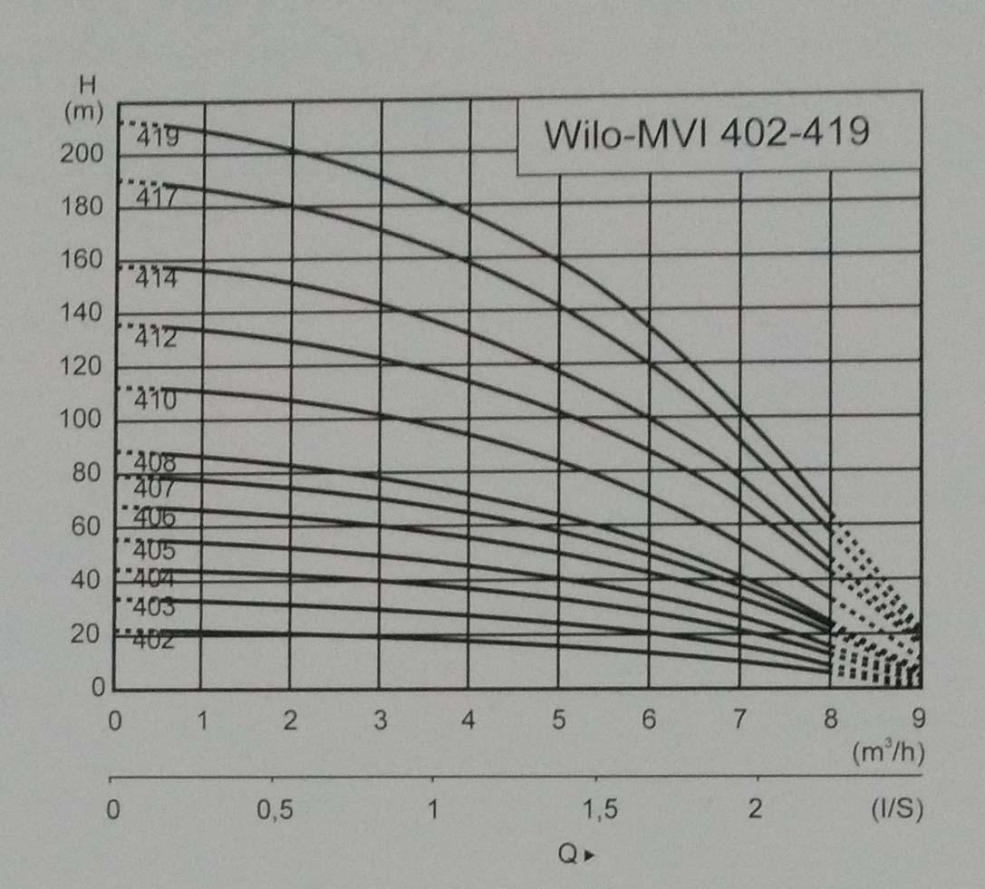 樱桃视频app污MVI Series离心泵曲线2.jpg