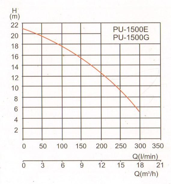 少年阿兵宾小说阅读PU-1500E、1500G曲线.jpg