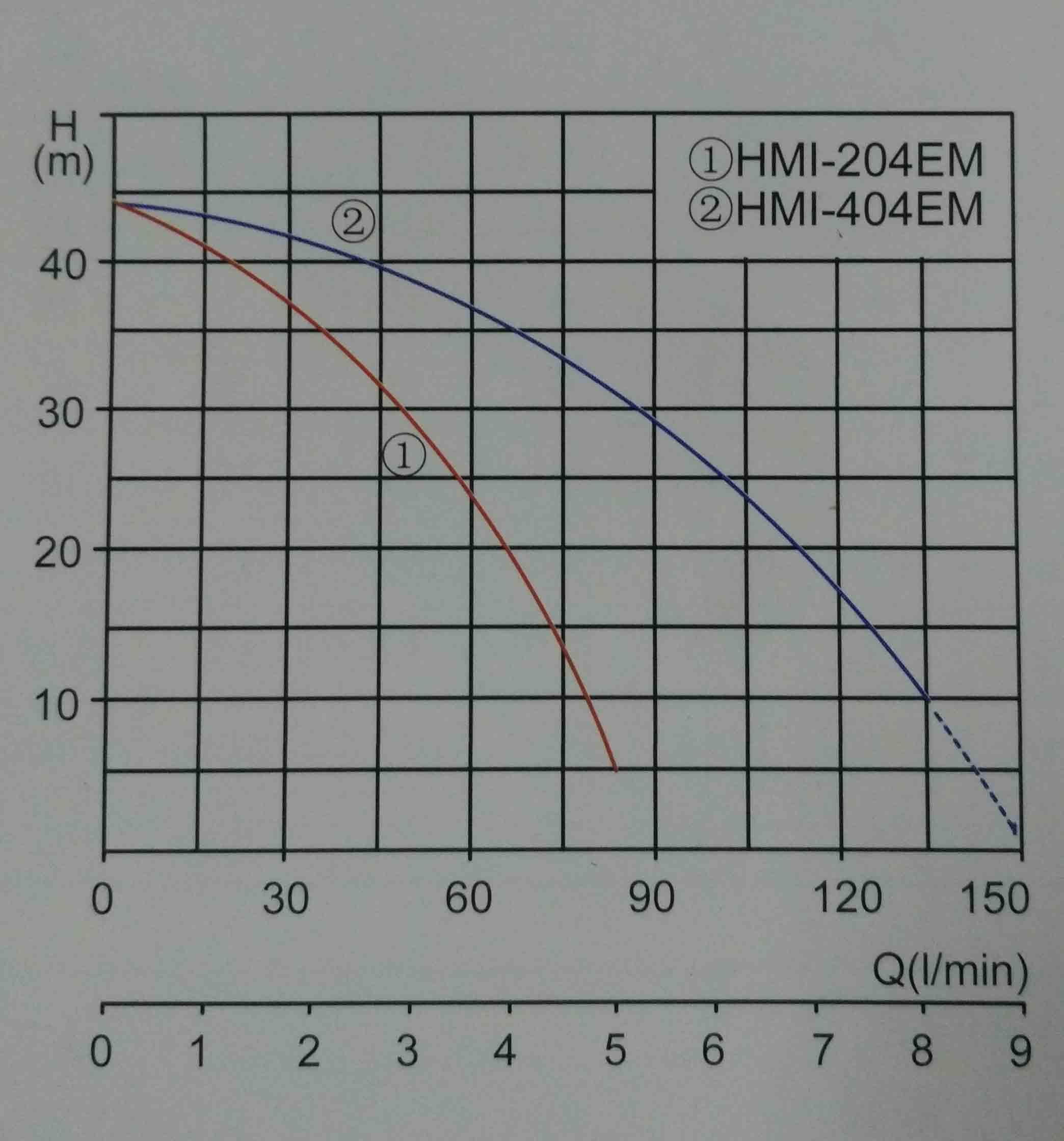 小蝌蚪软件小视频播放HMI-204 404EM曲线.jpg