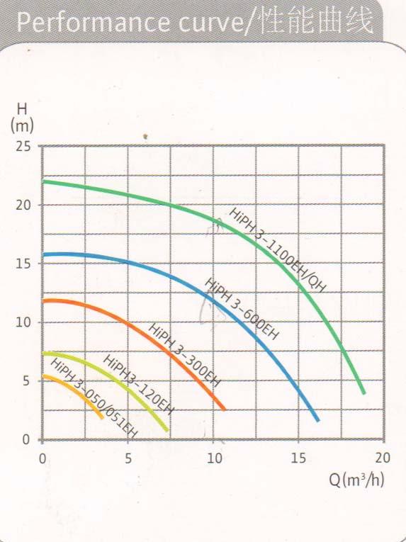猫咪网app官网版入口HiPH 3 Series曲线.jpg
