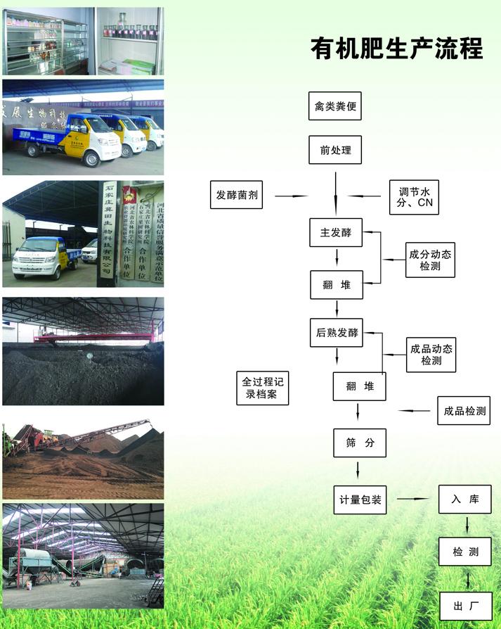 有机肥生产流程.jpg