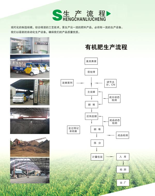 有机肥生产流程图.jpg