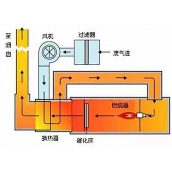 催化燃烧工艺流程