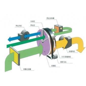 沸石转轮原理流程图