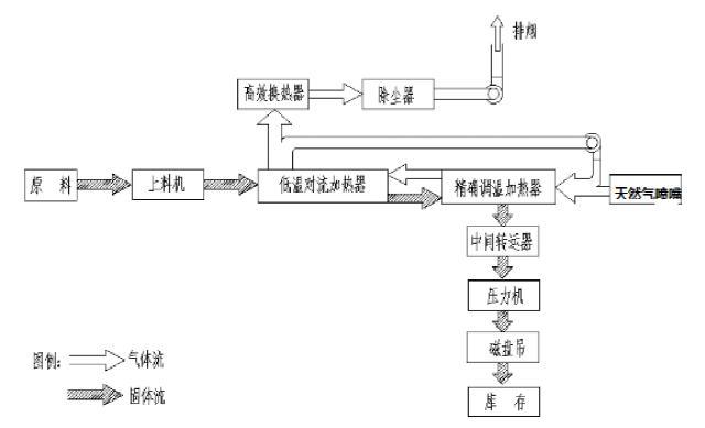 粒子钢热压块生产线工艺图.jpg